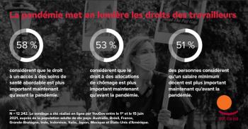 « Un sondage révèle un soutien accru à la protection sociale à la suite de la pandémie » : extrait du bulletin d'information de la Confédération Syndicale International en date de Juillet 2021